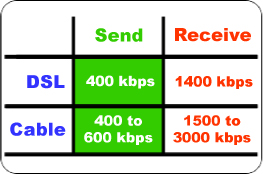 download speed chart